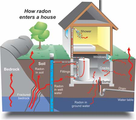 Radon Testing Kingston